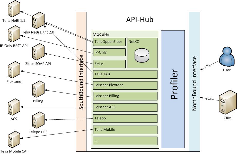 API-Hub