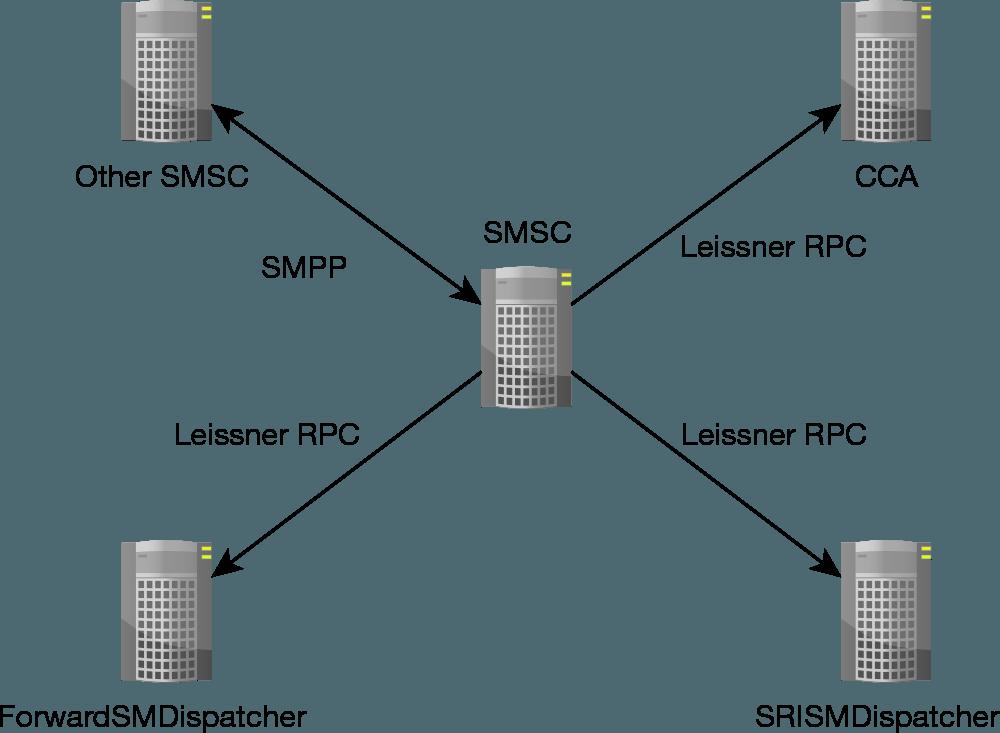 Leissner SMSC